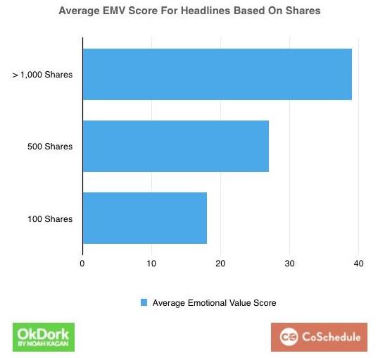 Average_EMV_score_for_Headlines_Based_On_Share