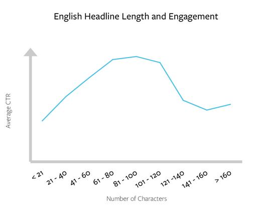 English_Headline_Length_and_Engagement