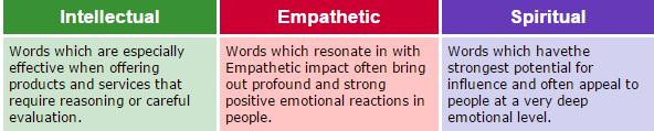 Intellectual_Empathetic_Spiritual
