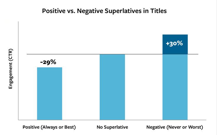 Positive_vs_Negative_Superlatives_In_Headlines